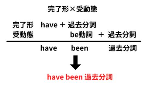完了形×受動態