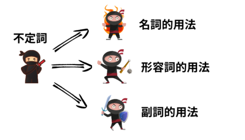 不定詞の三変化