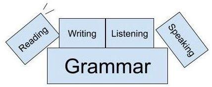 英文法は英語ができるための土台になる!