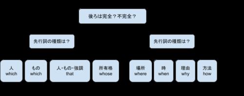 関係代名詞見分け方手順