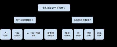 関係代名詞分類表
