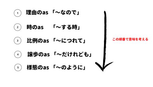 接続詞asの順番